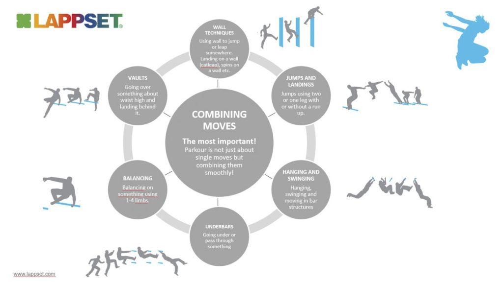 Het combineren van bewegingen